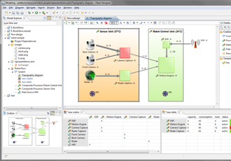 Extended model based systems engineering solution enhances innovation